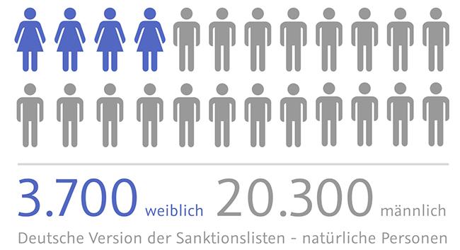 Sanktionslisten_natuerliche_Personen