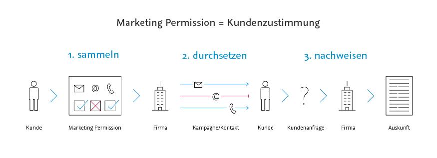Grafik_Marketing_Permission